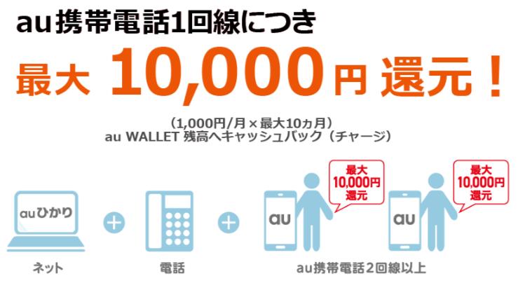 auひかり 新スタートサポート おトク②最大10,000円還元