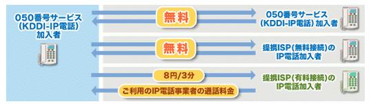 auひかり 050番号サービス(KDDI-IP電話)