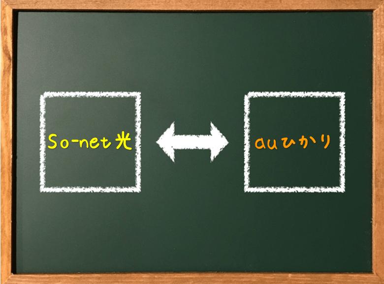 So-net光 VS auひかり!料金・特典・速度徹底比較!