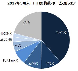 MM総研 サービス別シェア(2017年3月末)