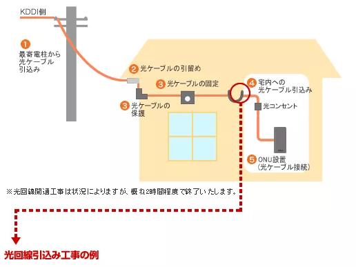 光回線引き込み工事の例