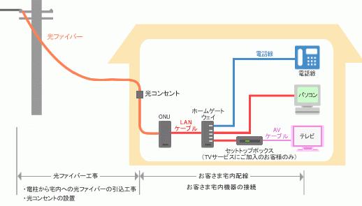 光ファイバーから利用端末までの繋がり方